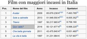 All Time Italia