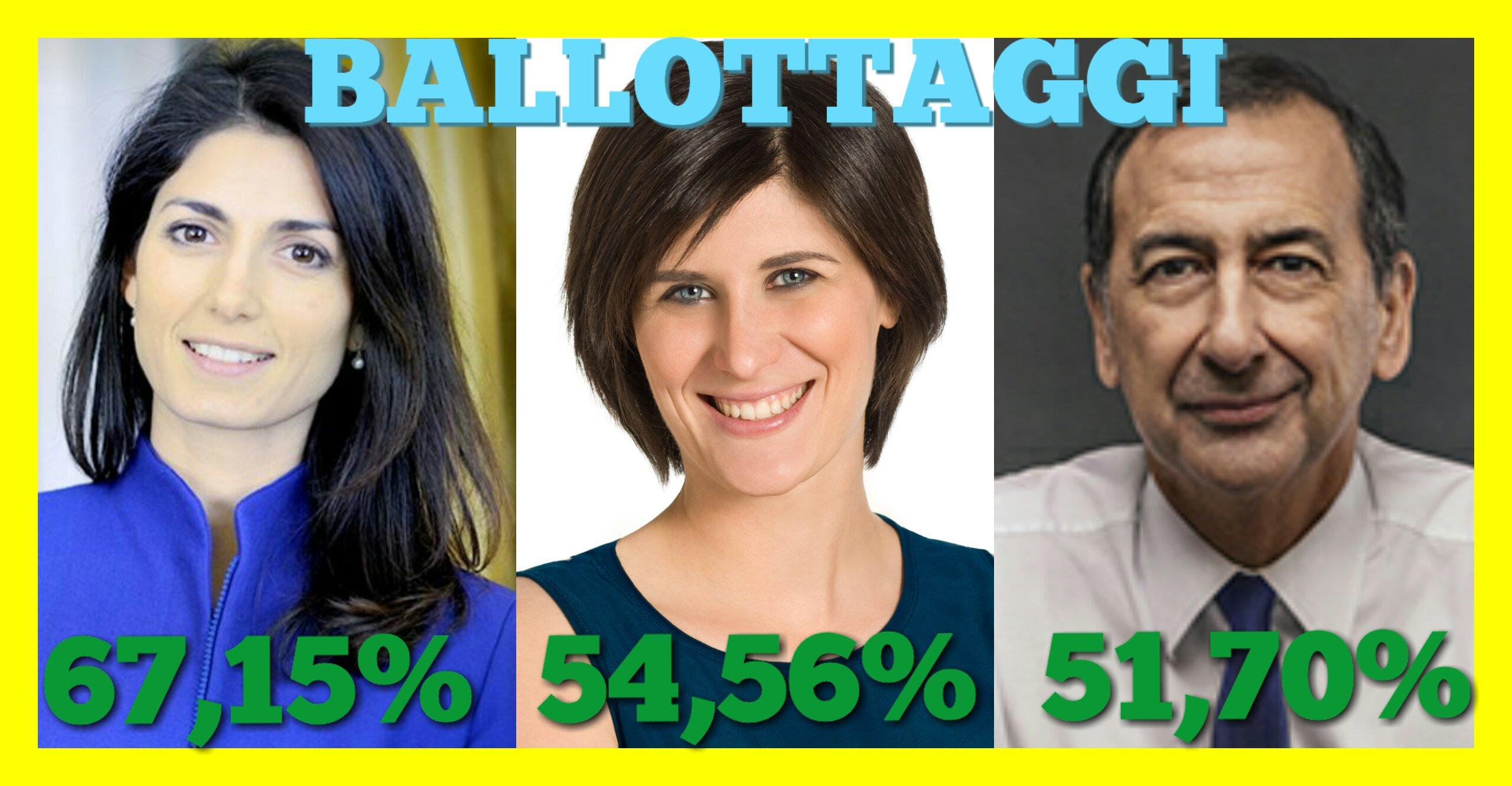 Le urne per i ballottaggi dei sindaci delle principali città italiane hanno riservato grandi sorprese, decretando il trionfo del Movimento 5 Stelle.Dallo scrutinio dei voti sono infatti emersi dei dati […]