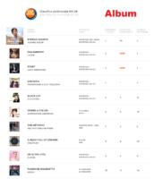 IHP 22-07-16 La Top Ten degli Album