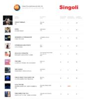 IHP 29-07-16 - La Top Ten dei Singoli