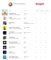 ihp-28-10-16 La Top Ten dei Singoli
