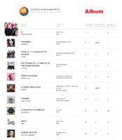 ihp-04-11-16 La Top Ten degli Album