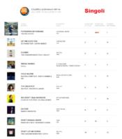 ihp-04-11-16 La Top Ten dei Singoli